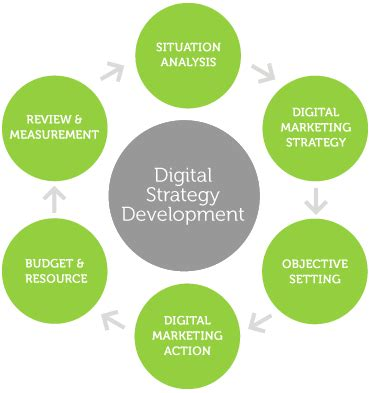 Content marketing dissertation